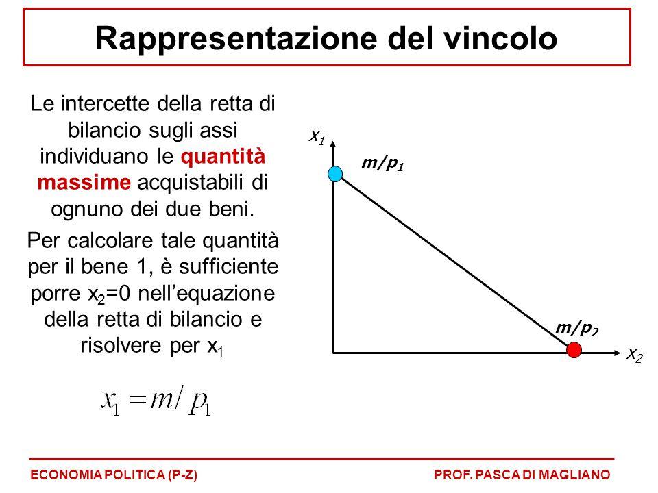 Rappresentazione del vincolo ECONOMIA POLITICA (P-Z)PROF. PASCA DI MAGLIANO Le intercette della retta di bilancio sugli assi individuano le quantità m