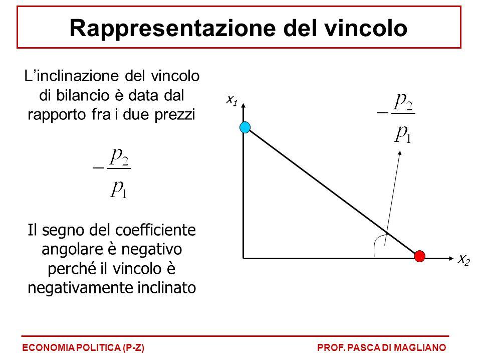 Rappresentazione del vincolo ECONOMIA POLITICA (P-Z)PROF. PASCA DI MAGLIANO L'inclinazione del vincolo di bilancio è data dal rapporto fra i due prezz
