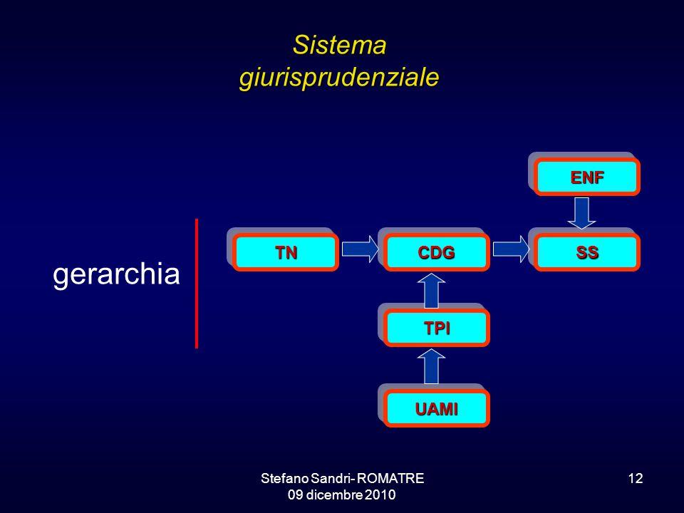Stefano Sandri- ROMATRE 09 dicembre 2010 12 Sistema giurisprudenziale gerarchia TNCDG TPI UAMI SS ENF