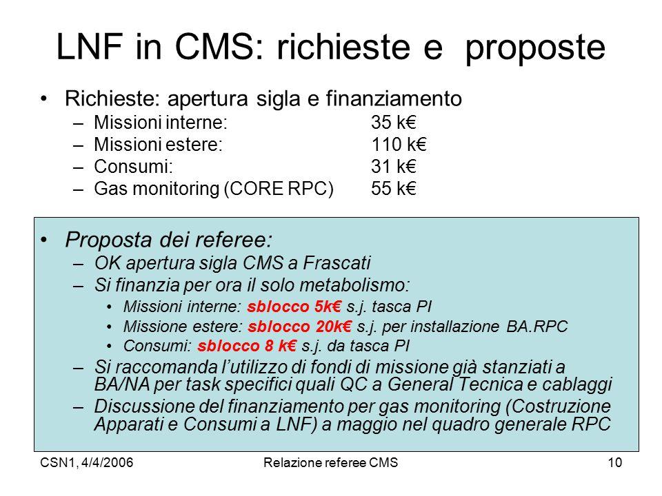 CSN1, 4/4/2006Relazione referee CMS10 LNF in CMS: richieste e proposte Richieste: apertura sigla e finanziamento –Missioni interne: 35 k€ –Missioni estere: 110 k€ –Consumi: 31 k€ –Gas monitoring (CORE RPC)55 k€ Proposta dei referee: –OK apertura sigla CMS a Frascati –Si finanzia per ora il solo metabolismo: Missioni interne: sblocco 5k€ s.j.