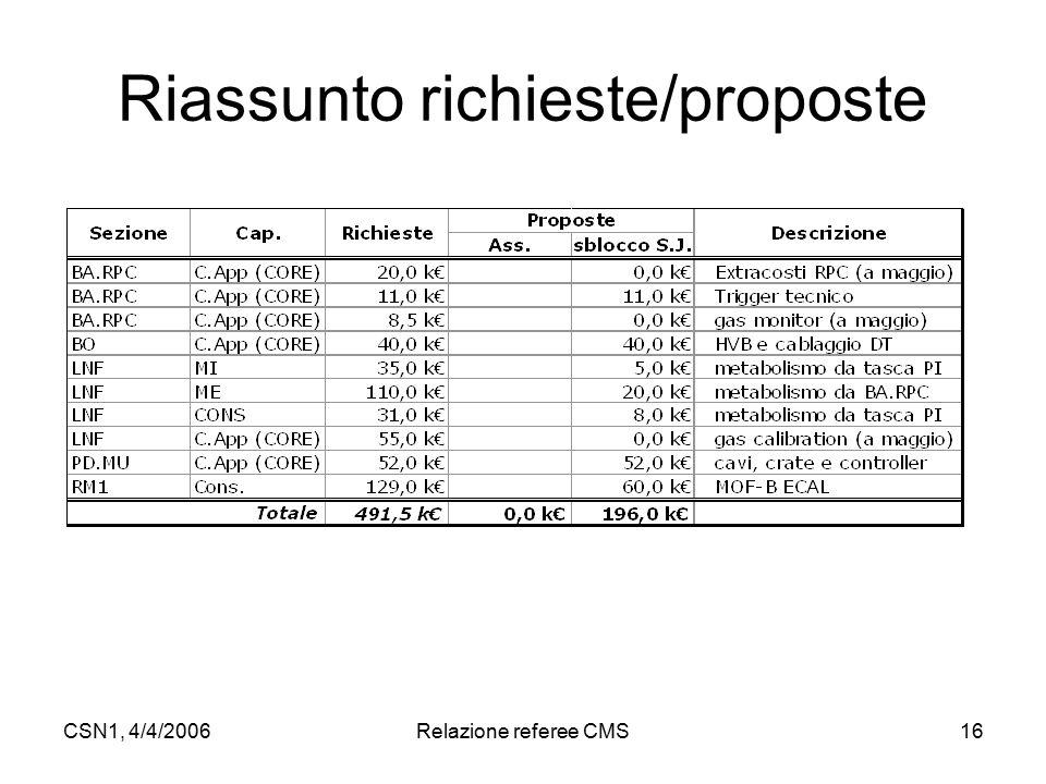 CSN1, 4/4/2006Relazione referee CMS16 Riassunto richieste/proposte