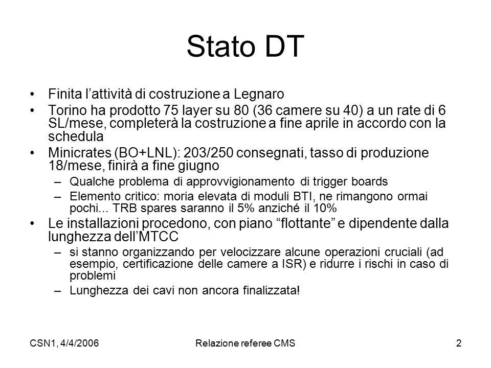 CSN1, 4/4/2006Relazione referee CMS2 Stato DT Finita l'attività di costruzione a Legnaro Torino ha prodotto 75 layer su 80 (36 camere su 40) a un rate di 6 SL/mese, completerà la costruzione a fine aprile in accordo con la schedula Minicrates (BO+LNL): 203/250 consegnati, tasso di produzione 18/mese, finirà a fine giugno –Qualche problema di approvvigionamento di trigger boards –Elemento critico: moria elevata di moduli BTI, ne rimangono ormai pochi...