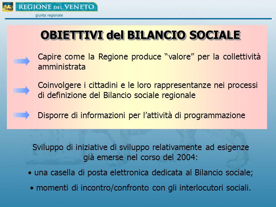 Sviluppo di iniziative di sviluppo relativamente ad esigenze già emerse nel corso del 2004: una casella di posta elettronica dedicata al Bilancio sociale; momenti di incontro/confronto con gli interlocutori sociali.