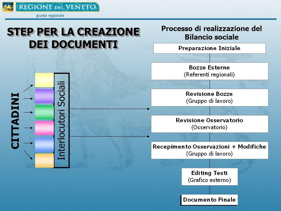 Interlocutori Sociali STEP PER LA CREAZIONE DEI DOCUMENTI CITTADINI Processo di realizzazione del Bilancio sociale
