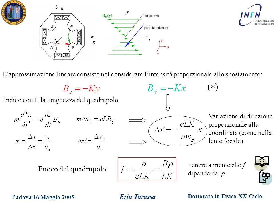 Dottorato in Fisica XX Ciclo Padova 16 Maggio 2005 Ezio Torassa L'approssimazione lineare consiste nel considerare l'intensità proporzionale allo spostamento: x y Indico con L la lunghezza del quadrupolo Variazione di direzione proporzionale alla coordinata (come nella lente focale) Fuoco del quadrupolo Tenere a mente che f dipende da p ()()