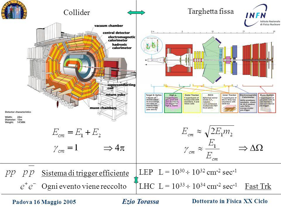 Dottorato in Fisica XX Ciclo Padova 16 Maggio 2005 Ezio Torassa Collider Targhetta fissa Ogni evento viene reccolto Sistema di trigger efficiente LEP L = 10 30  10 32 cm -2 sec -1 LHC L = 10 33  10 34 cm -2 sec -1 Fast Trk   4 