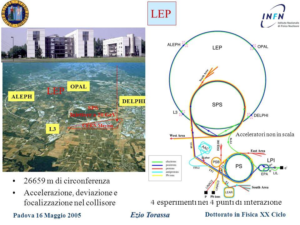 Dottorato in Fisica XX Ciclo Padova 16 Maggio 2005 Ezio Torassa 4 esperimenti nei 4 punti di interazione LEP SPS Iniettore a 20 GeV LEP CERN Meyrin L3 ALEPH OPAL DELPHI 26659 m di circonferenza Accelerazione, deviazione e focalizzazione nel collisore Acceleratori non in scala