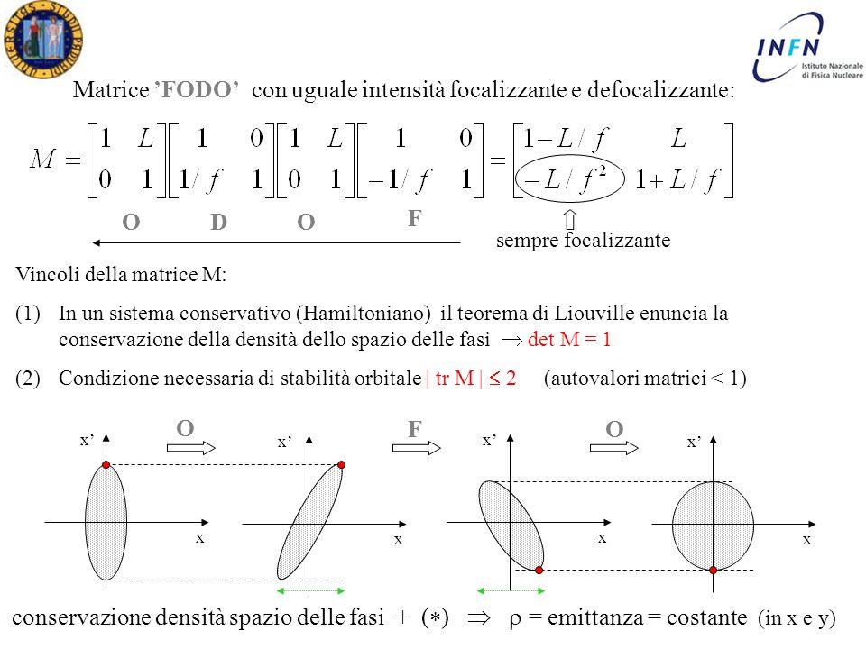 Dottorato in Fisica XX Ciclo Padova 16 Maggio 2005 Ezio Torassa Matrice 'FODO' con uguale intensità focalizzante e defocalizzante: ODO F Vincoli della matrice M: (1)In un sistema conservativo (Hamiltoniano) il teorema di Liouville enuncia la conservazione della densità dello spazio delle fasi  det M = 1 (2)Condizione necessaria di stabilità orbitale | tr M |  2 (autovalori matrici < 1) x x' x x x O conservazione densità spazio delle fasi + (  )   = emittanza = costante (in x e y) sempre focalizzante FO