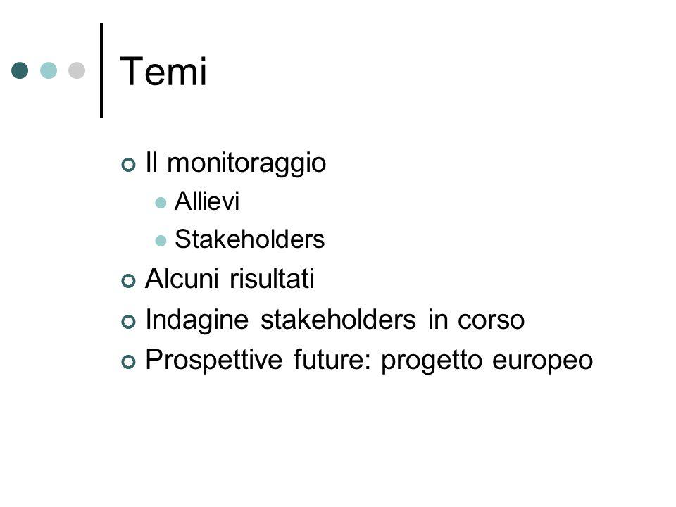 Temi Il monitoraggio Allievi Stakeholders Alcuni risultati Indagine stakeholders in corso Prospettive future: progetto europeo