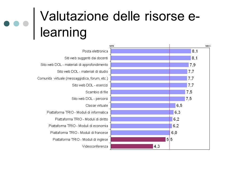 Valutazione delle risorse e- learning