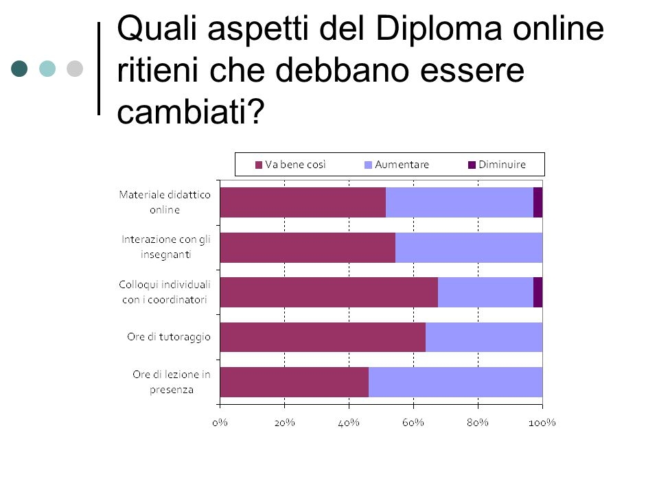 Quali aspetti del Diploma online ritieni che debbano essere cambiati