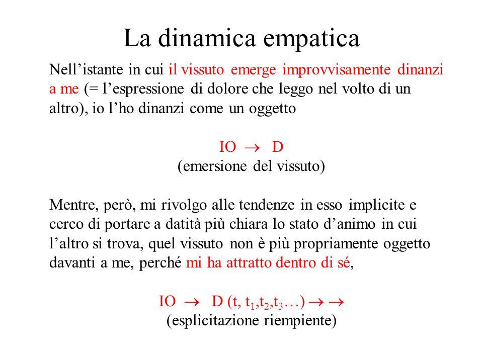 La dinamica empatica Nell'istante in cui il vissuto emerge improvvisamente dinanzi a me (= l'espressione di dolore che leggo nel volto di un altro), i