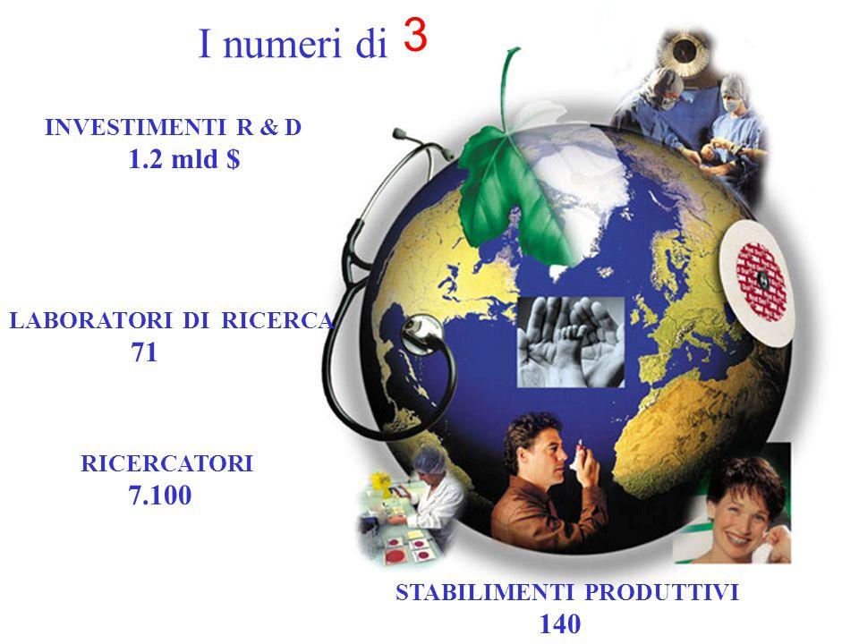 I numeri di 3 INVESTIMENTI R & D 1.2 mld $ STABILIMENTI PRODUTTIVI 140 LABORATORI DI RICERCA 71 RICERCATORI 7.100