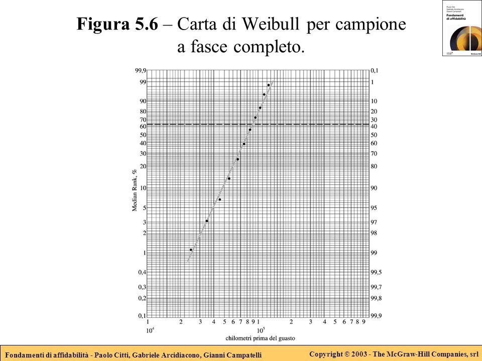 Fondamenti di affidabilità - Paolo Citti, Gabriele Arcidiacono, Gianni Campatelli Copyright © 2003 - The McGraw-Hill Companies, srl Figura 5.6 – Carta di Weibull per campione a fasce completo.