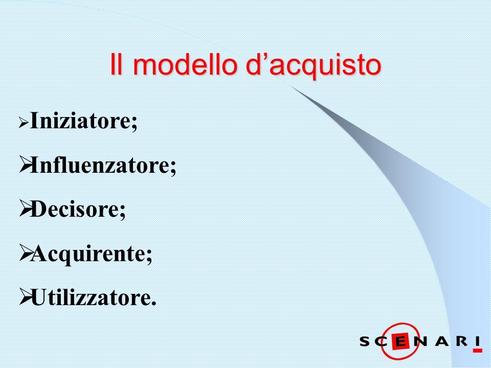 Il modello d'acquisto  Iniziatore;  Influenzatore;  Decisore;  Acquirente;  Utilizzatore.