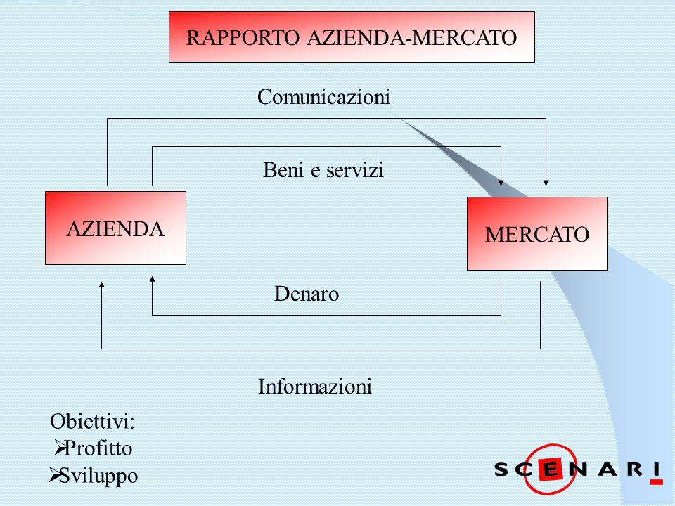RAPPORTO AZIENDA-MERCATO AZIENDA MERCATO Denaro Informazioni Comunicazioni Beni e servizi Obiettivi:  Profitto  Sviluppo