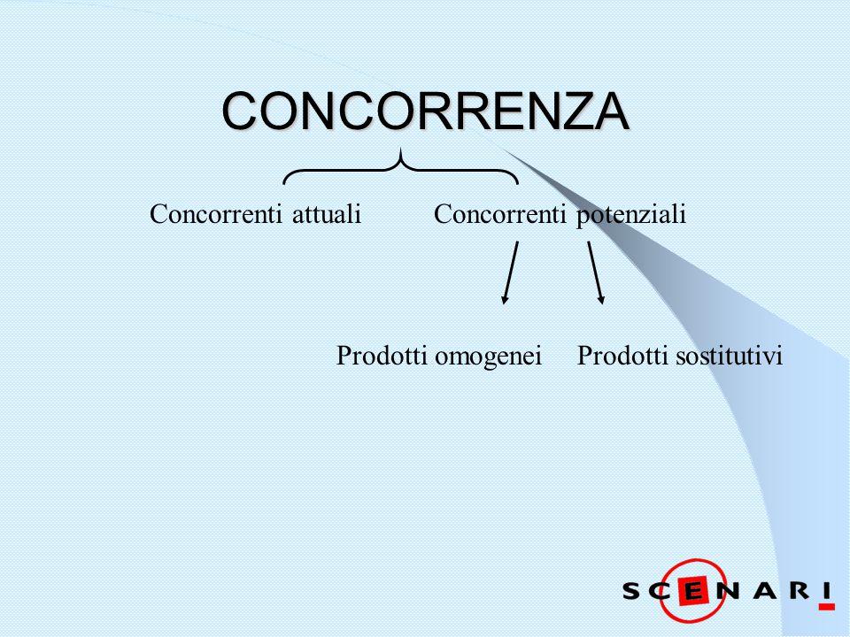 CONCORRENZA Concorrenti attualiConcorrenti potenziali Prodotti omogeneiProdotti sostitutivi