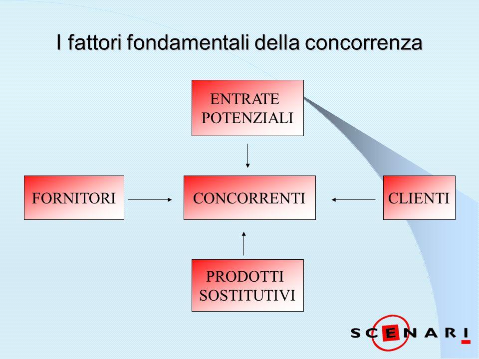I fattori fondamentali della concorrenza CONCORRENTICLIENTI ENTRATE POTENZIALI FORNITORI PRODOTTI SOSTITUTIVI