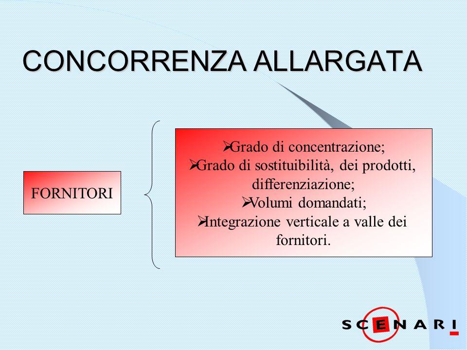 CONCORRENZA ALLARGATA FORNITORI  Grado di concentrazione;  Grado di sostituibilità, dei prodotti, differenziazione;  Volumi domandati;  Integrazione verticale a valle dei fornitori.