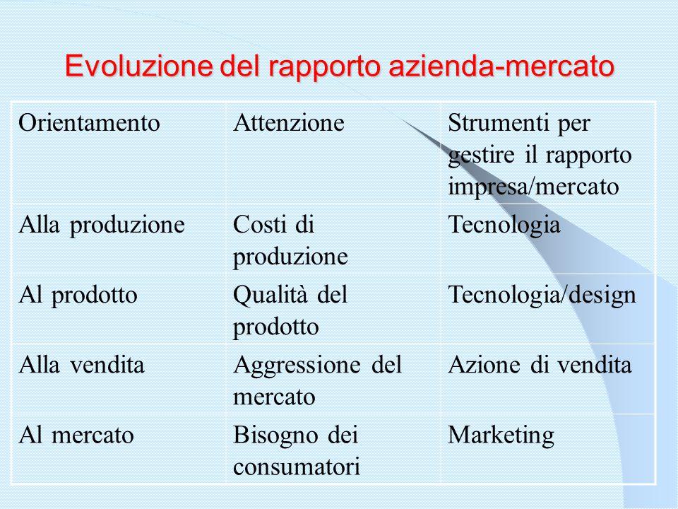 Strategie commerciali:  Strategia di proseguimento;  Strategia di concentrazione;  Strategia di sfruttamento;  Decisione di eliminazione.