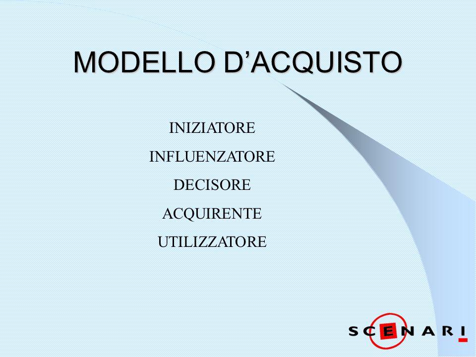 MODELLO D'ACQUISTO INIZIATORE INFLUENZATORE DECISORE ACQUIRENTE UTILIZZATORE