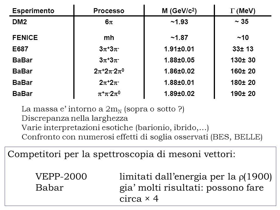 Competitori per la spettroscopia di mesoni vettori: VEPP-2000limitati dall'energia per la  (1900) Babargia' molti risultati: possono fare circa × 4 EsperimentoProcessoM (GeV/c 2 )  MeV) DM2 66 ~1.93 ~ 35 FENICEmh~1.87~10 E687 3+3-3+3- 1.91  0.01 33± 13 BaBar 3+3-3+3- 1.88±0.05130± 30 BaBar 2+2-202+2-20 1.86±0.02160± 20 BaBar 2+2-2+2- 1.88±0.01180± 20 BaBar +-20+-20 1.89±0.02190± 20 La massa e' intorno a 2m N (sopra o sotto ) Discrepanza nella larghezza Varie interpretazioni esotiche (barionio, ibrido,…) Confronto con numerosi effetti di soglia osservati (BES, BELLE)