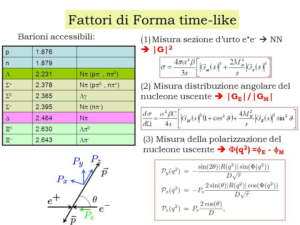 Fattori di Forma time-like p1.876 n1.879  2.231 N  (p  -, n  0 )  2.378 N  (p  0, n  + )  2.385   2.395 N  (n  - )  2.464 NN  2.630  0  2.643  - (1)Misura sezione d'urto e + e -  NN  |G| 2 (2) Misura distribuzione angolare del nucleone uscente  |G E |/|G M | Barioni accessibili: (3) Misura della polarizzazione del nucleone uscente   (q 2 ) =  E -  M