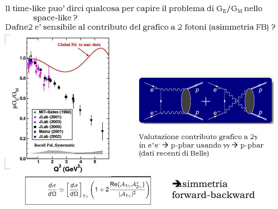 Il time-like puo' dirci qualcosa per capire il problema di G E /G M nello space-like .