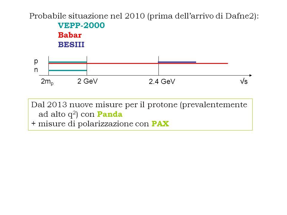 2m p ss 2 GeV 2.4 GeV pnpn Probabile situazione nel 2010 (prima dell'arrivo di Dafne2): VEPP-2000 Babar BESIII Dal 2013 nuove misure per il protone (prevalentemente ad alto q 2 ) con Panda + misure di polarizzazione con PAX