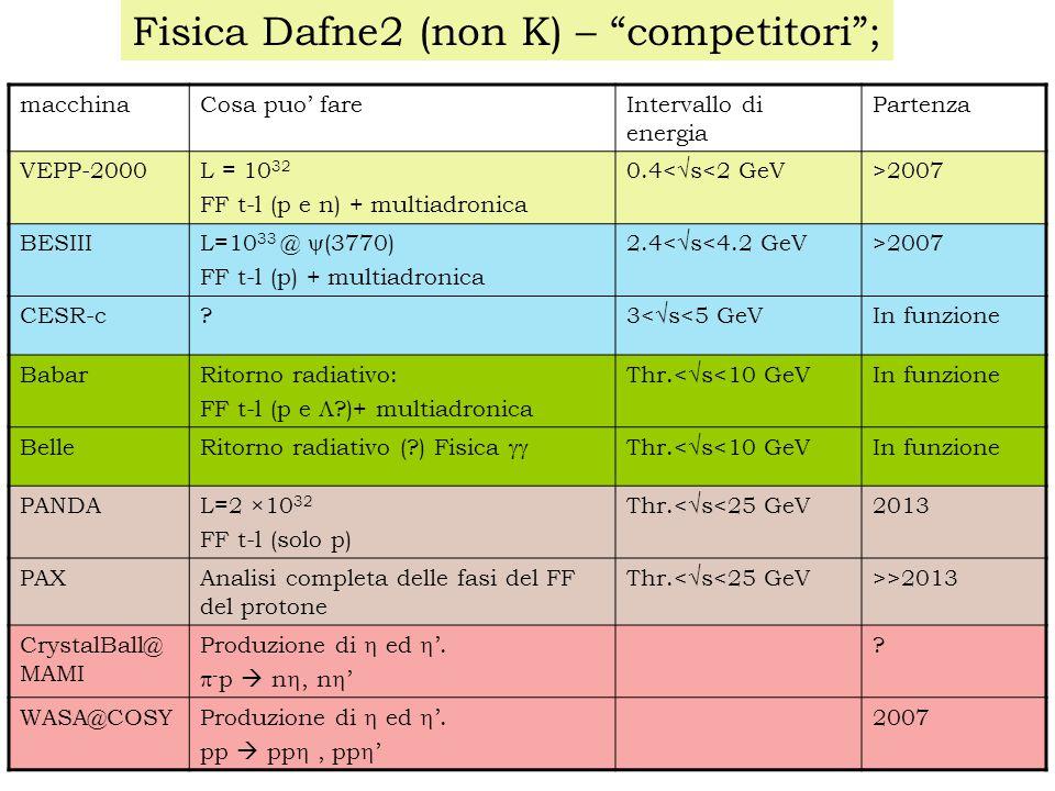 Fisica Dafne2 (non K) – competitori ; macchinaCosa puo' fareIntervallo di energia Partenza VEPP-2000L = 10 32 FF t-l (p e n) + multiadronica 0.4<  s<2 GeV >2007 BESIII L=10 33 @  (3770) FF t-l (p) + multiadronica 2.4<  s<4.2 GeV >2007 CESR-c.