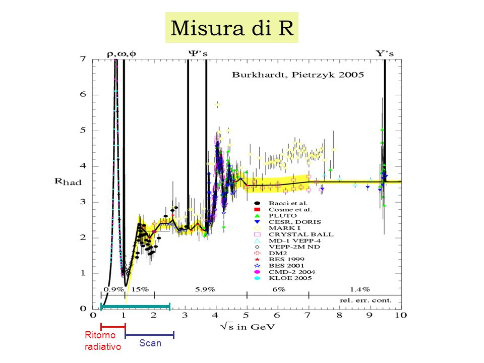 a  = (116592080 ± 50 stat ± 40 sys ) × 10 -11  had (5) (M z 2 ) = 0.02800 (70) Eidelman, Jegerlehner'95 0.02761 (36) Burkhardt, Pietrzyk 2001 0.02755 (23) Hagivara et al., 2004 0.02758 (35) Burkhardt, Pietrzyk 6-05 R  aR  a R   (5) had