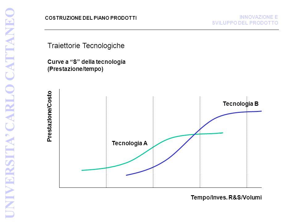 Traiettorie Tecnologiche Curve a S della tecnologia (Prestazione/tempo) COSTRUZIONE DEL PIANO PRODOTTI UNIVERSITA' CARLO CATTANEO INNOVAZIONE E SVILUPPO DEL PRODOTTO Tempo/Inves.
