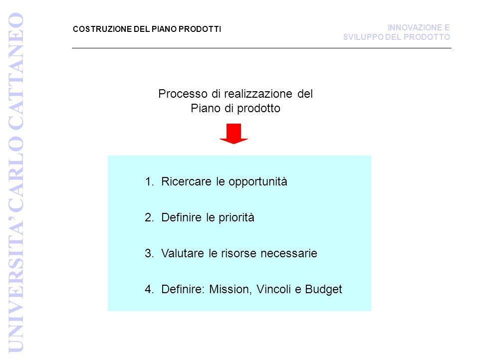 Processo di realizzazione del Piano di prodotto 1.