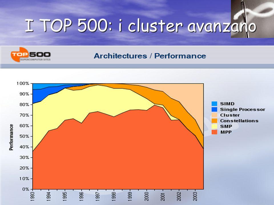 I TOP 500: i cluster avanzano