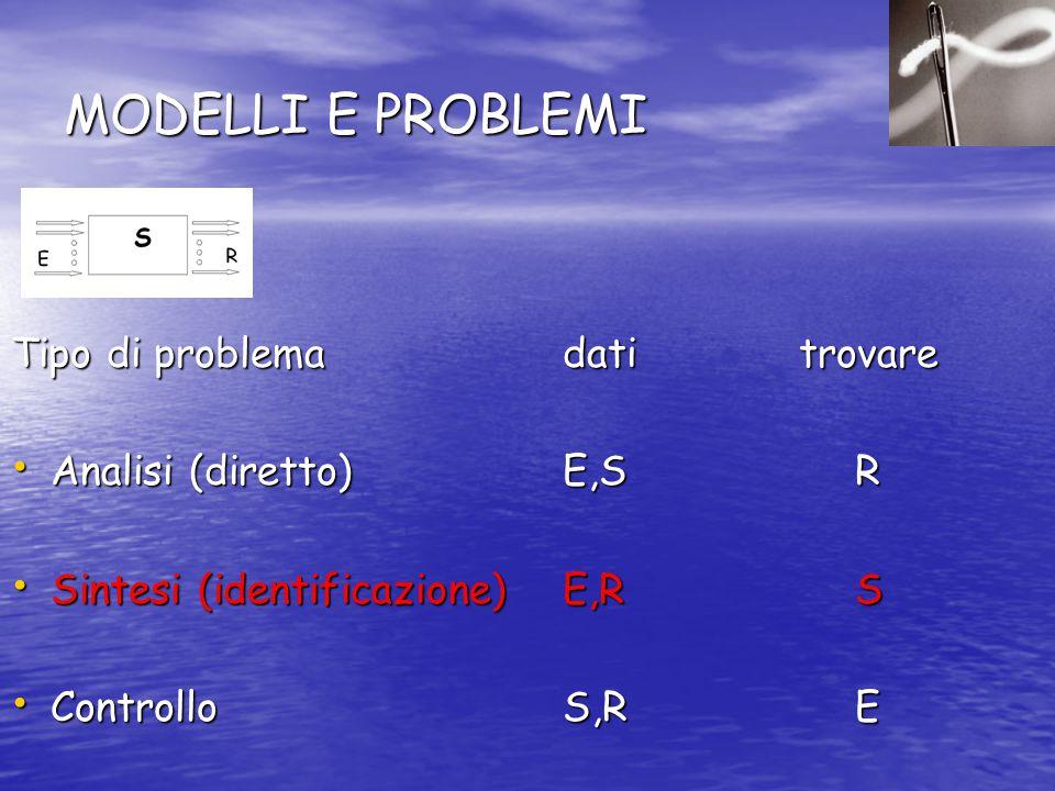 MODELLI E PROBLEMI Tipo di problema dati trovare Analisi (diretto) E,SR Analisi (diretto) E,SR Sintesi (identificazione) E,RS Sintesi (identificazione) E,RS Controllo S,RE Controllo S,RE
