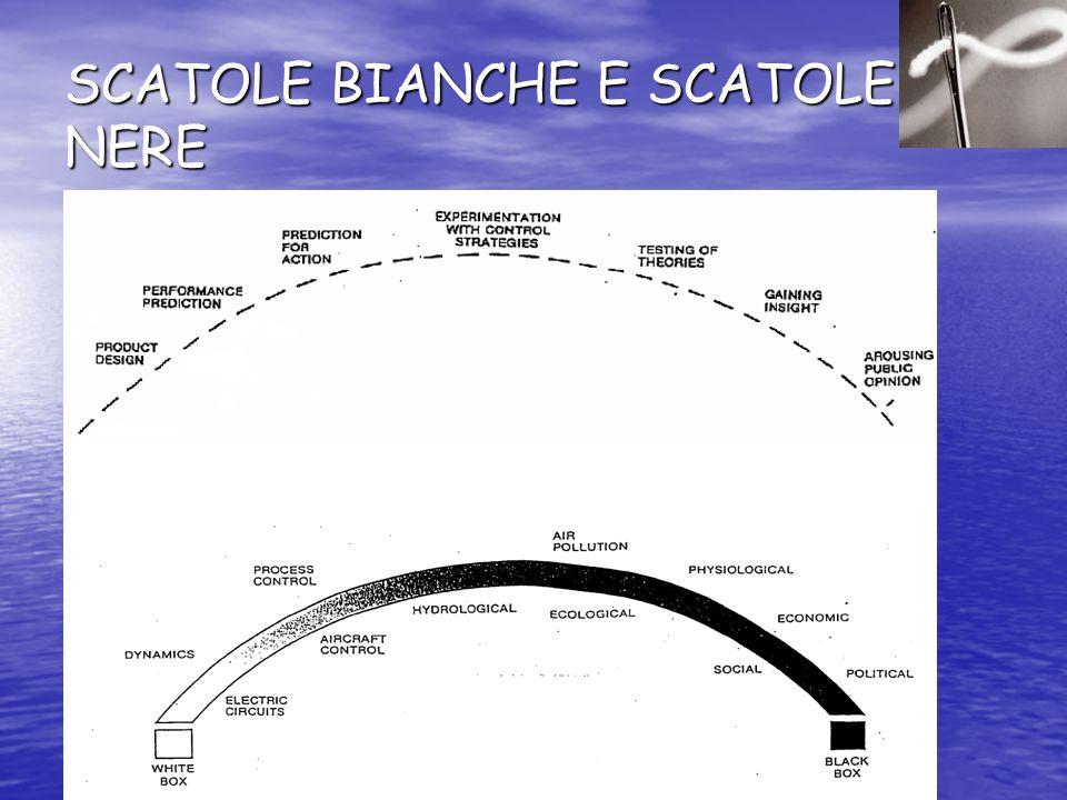 SCATOLE BIANCHE E SCATOLE NERE