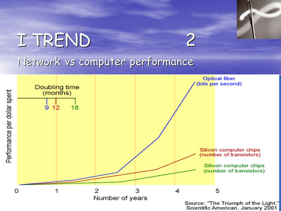 I TREND 2 Network vs computer performance