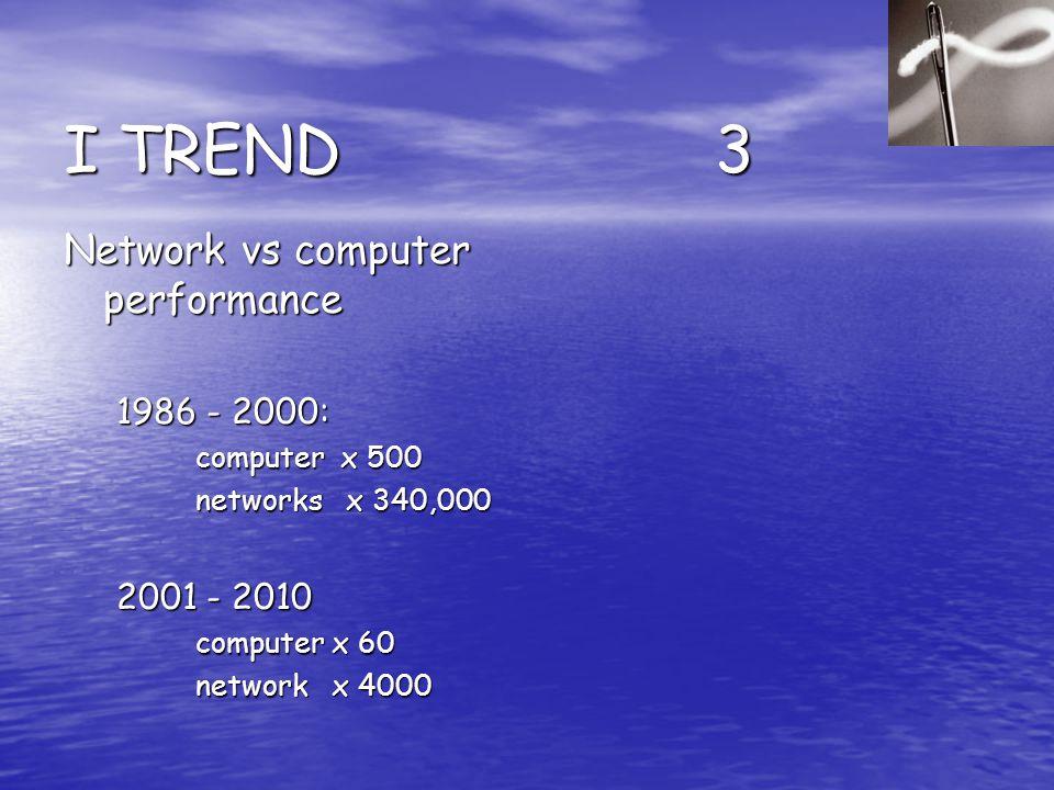 I TREND 3 Network vs computer performance 1986 - 2000: computer x 500 networks x 340,000 2001 - 2010 computer x 60 network x 4000