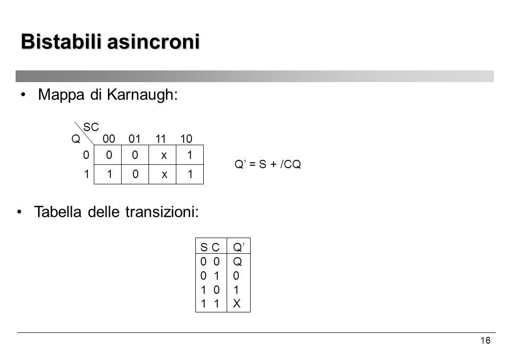 16 Bistabili asincroni Mappa di Karnaugh: Tabella delle transizioni: 00 01 11 10 0 0 0 x 1 1 1 0 x 1 SC Q S C Q' 0 0 Q 0 1 0 1 0 1 1 1 X Q' = S + /CQ