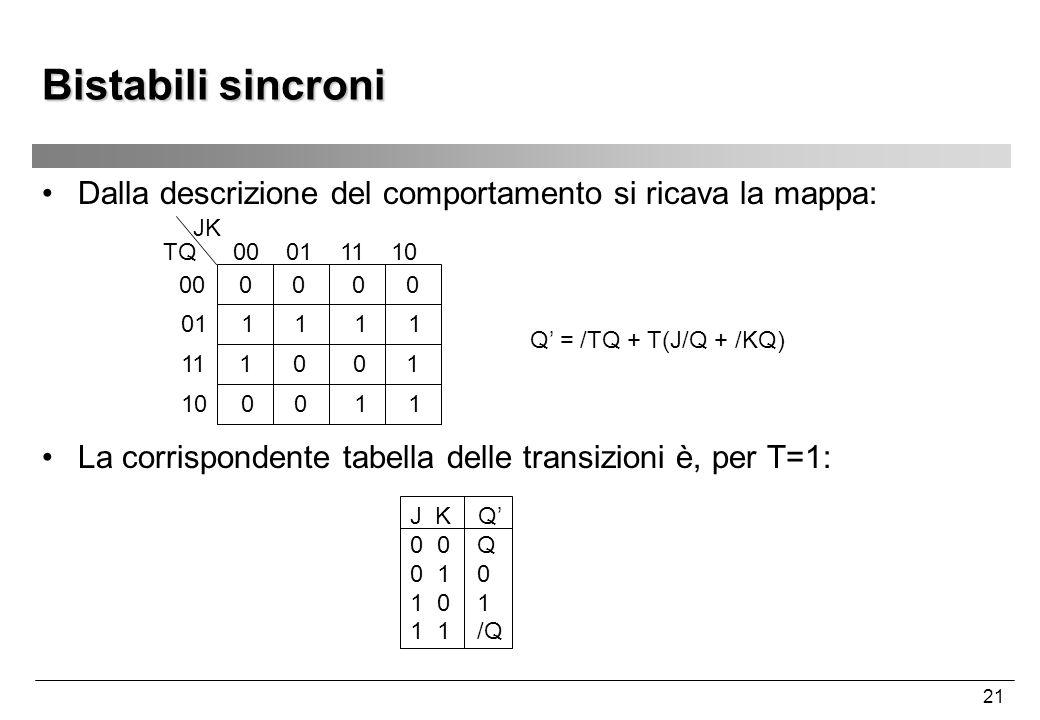 21 Bistabili sincroni Dalla descrizione del comportamento si ricava la mappa: 00 01 11 10 00 0 0 0 0 01 1 1 1 1 JK TQ 11 1 0 0 1 10 0 0 1 1 Q' = /TQ +