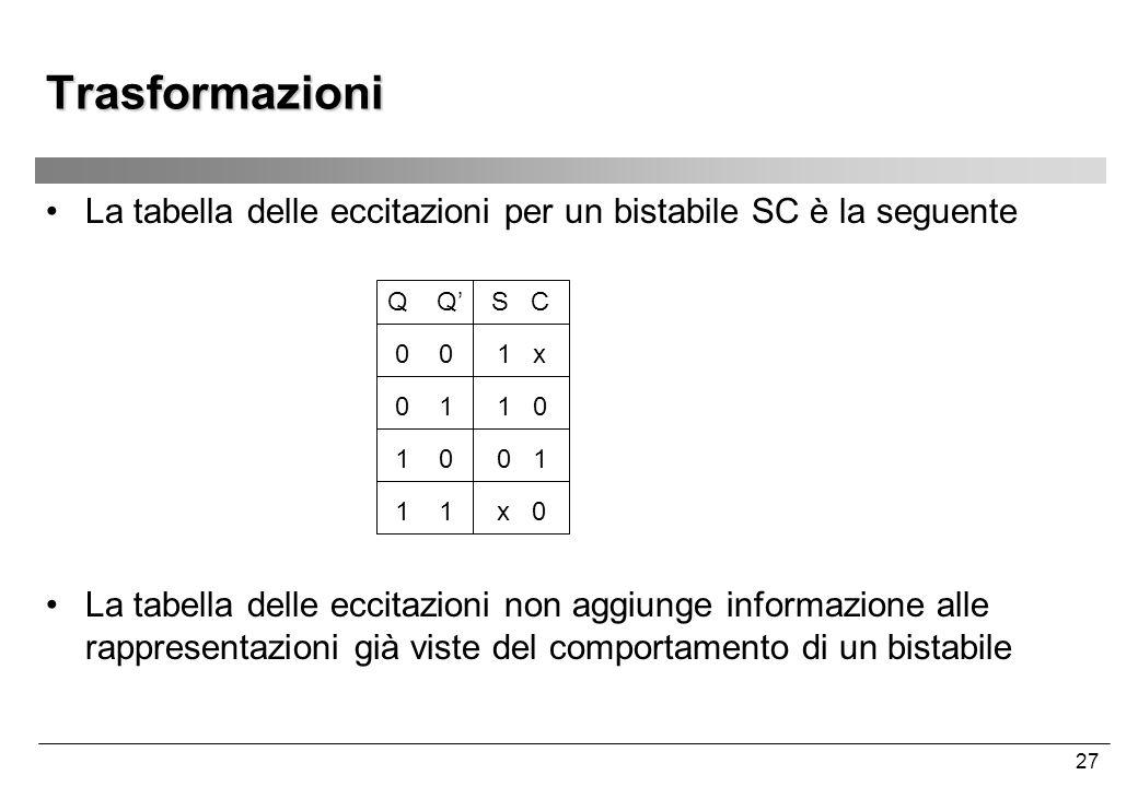 27 Trasformazioni La tabella delle eccitazioni per un bistabile SC è la seguente La tabella delle eccitazioni non aggiunge informazione alle rappresen