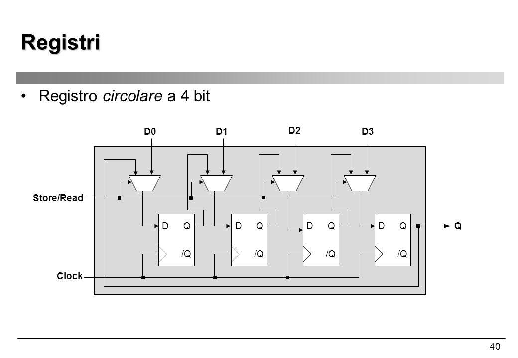 40 Registri Registro circolare a 4 bit D /Q QD QD Q D0D1D3 Q Clock D /Q Q D2 Store/Read