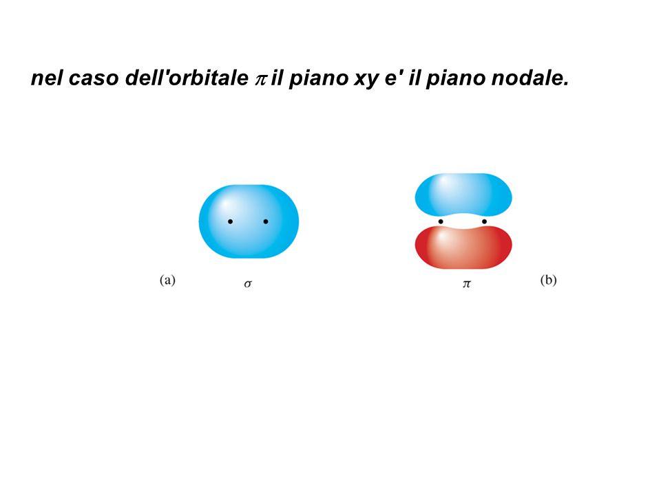 nel caso dell orbitale  il piano xy e il piano nodale.