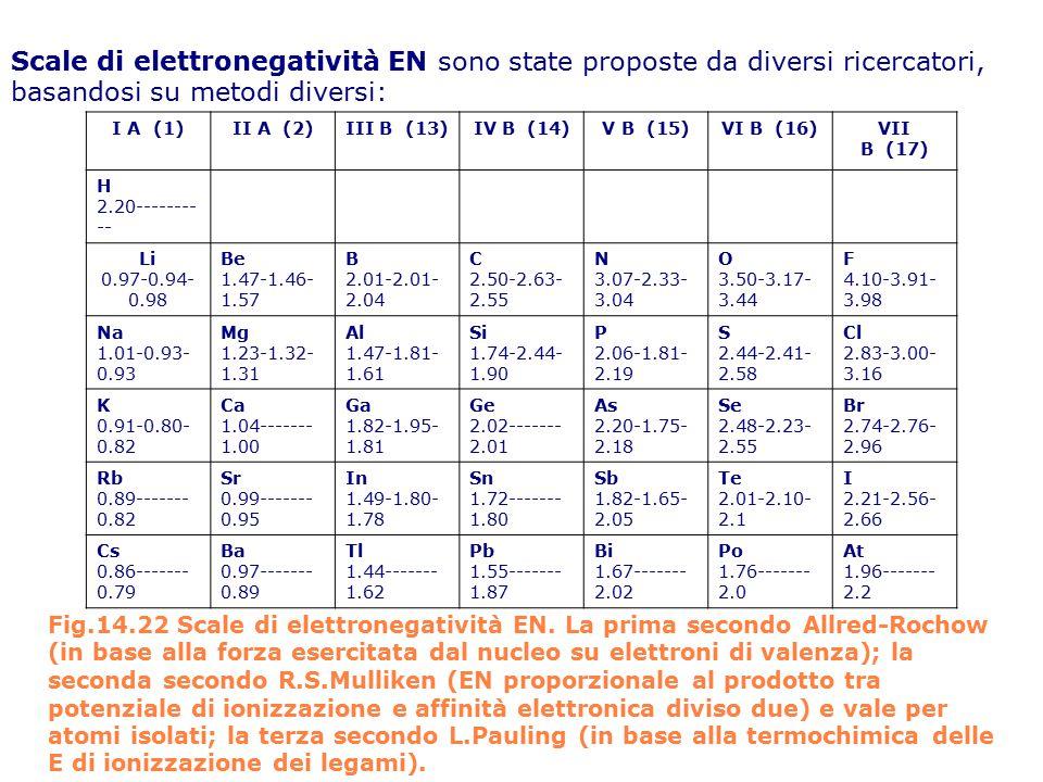 Scale di elettronegatività EN sono state proposte da diversi ricercatori, basandosi su metodi diversi: I A (1)II A (2)III B (13)IV B (14)V B (15)VI B (16)VII B (17) H 2.20-------- -- Li 0.97-0.94- 0.98 Be 1.47-1.46- 1.57 B 2.01-2.01- 2.04 C 2.50-2.63- 2.55 N 3.07-2.33- 3.04 O 3.50-3.17- 3.44 F 4.10-3.91- 3.98 Na 1.01-0.93- 0.93 Mg 1.23-1.32- 1.31 Al 1.47-1.81- 1.61 Si 1.74-2.44- 1.90 P 2.06-1.81- 2.19 S 2.44-2.41- 2.58 Cl 2.83-3.00- 3.16 K 0.91-0.80- 0.82 Ca 1.04------- 1.00 Ga 1.82-1.95- 1.81 Ge 2.02------- 2.01 As 2.20-1.75- 2.18 Se 2.48-2.23- 2.55 Br 2.74-2.76- 2.96 Rb 0.89------- 0.82 Sr 0.99------- 0.95 In 1.49-1.80- 1.78 Sn 1.72------- 1.80 Sb 1.82-1.65- 2.05 Te 2.01-2.10- 2.1 I 2.21-2.56- 2.66 Cs 0.86------- 0.79 Ba 0.97------- 0.89 Tl 1.44------- 1.62 Pb 1.55------- 1.87 Bi 1.67------- 2.02 Po 1.76------- 2.0 At 1.96------- 2.2 Fig.14.22 Scale di elettronegatività EN.