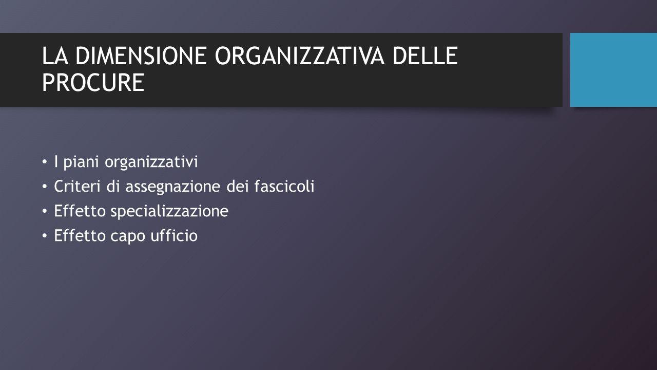 LA DIMENSIONE ORGANIZZATIVA DELLE PROCURE I piani organizzativi Criteri di assegnazione dei fascicoli Effetto specializzazione Effetto capo ufficio
