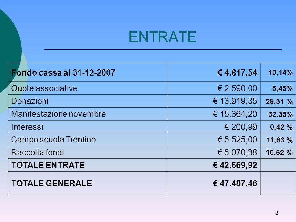 2 ENTRATE Fondo cassa al 31-12-2007€ 4.817,54 10,14% Quote associative€ 2.590,00 5,45% Donazioni€ 13.919,35 29,31 % Manifestazione novembre€ 15.364,20 32,35% Interessi€ 200,99 0,42 % Campo scuola Trentino€ 5.525,00 11,63 % Raccolta fondi€ 5.070,38 10,62 % TOTALE ENTRATE€ 42.669,92 TOTALE GENERALE€ 47.487,46