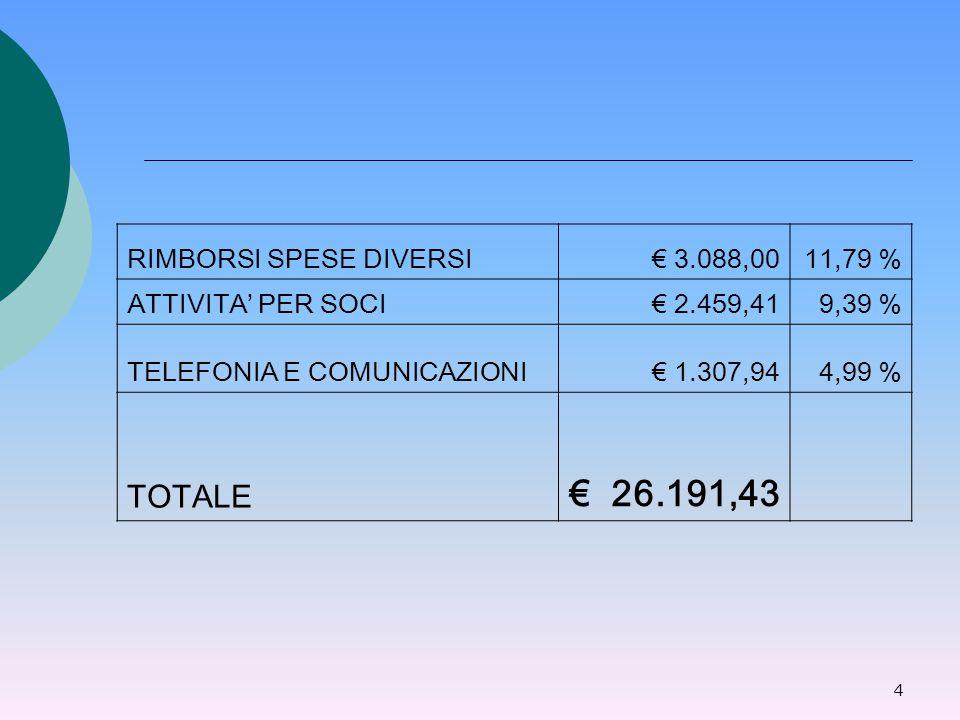 4 RIMBORSI SPESE DIVERSI€ 3.088,0011,79 % ATTIVITA' PER SOCI€ 2.459,419,39 % TELEFONIA E COMUNICAZIONI€ 1.307,944,99 % TOTALE € 26.191,43