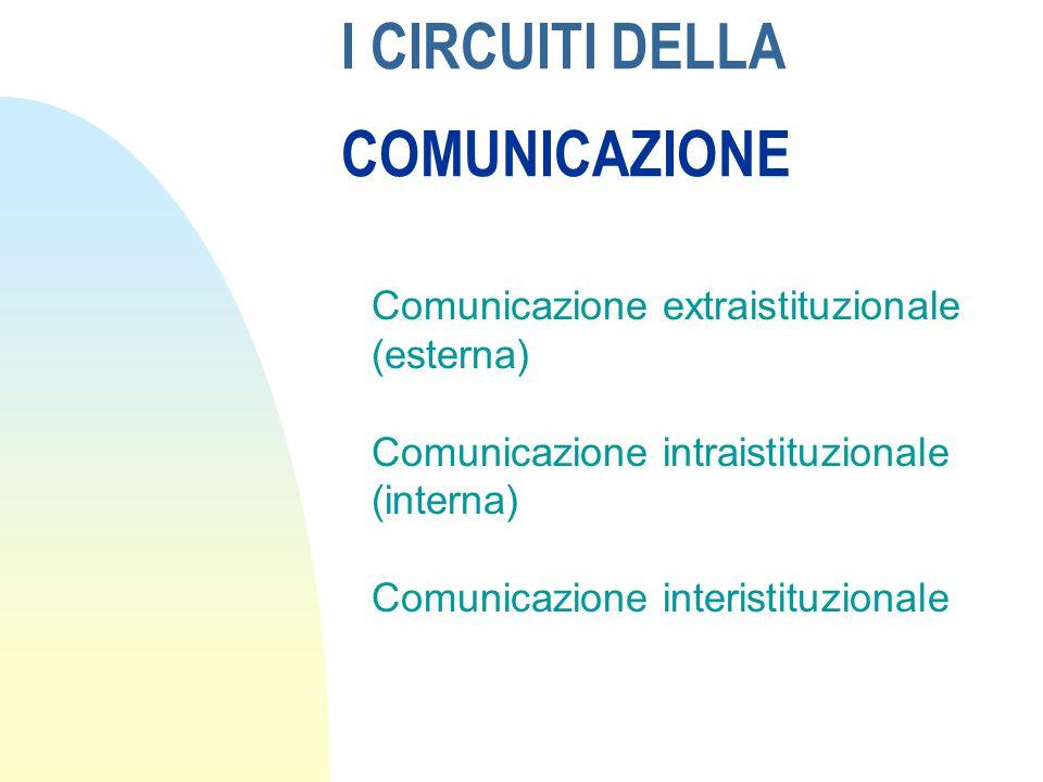 I CIRCUITI DELLA COMUNICAZIONE Comunicazione extraistituzionale (esterna) Comunicazione intraistituzionale (interna) Comunicazione interistituzionale