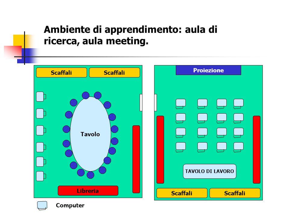 Tavolo Scaffali Libreria Scaffali Proiezione TAVOLO DI LAVORO Ambiente di apprendimento: aula di ricerca, aula meeting. Computer