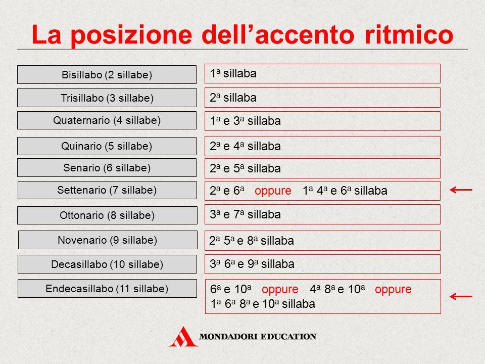 La posizione dell'accento ritmico Bisillabo (2 sillabe) Quaternario (4 sillabe) Senario (6 sillabe) Ottonario (8 sillabe) Decasillabo (10 sillabe) Tri